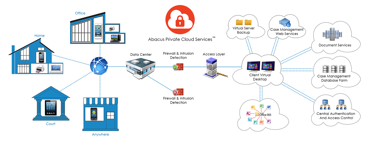 Abacus Private Cloud Virtual Desktop Diagram