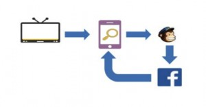 Integrated Online Marketing Example
