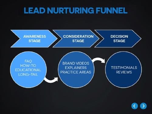 Figure - Lead Funnel - Crisp Video
