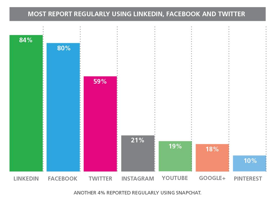 Attorney at Work 2017 Social Media Survey