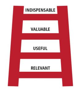 Impact ladder - indispensable, valuable, useful, relevant