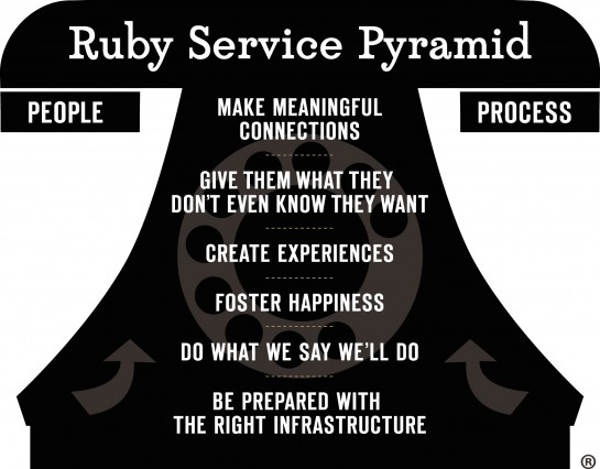 Ruby Service Pyramid