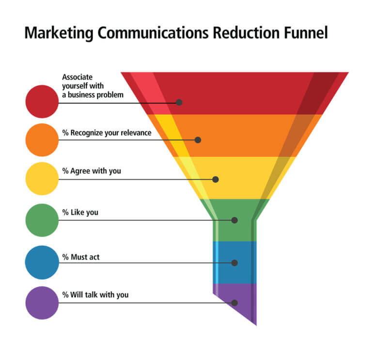 MARKETING COMMUNICATIONS REDUCTION FUNNEL