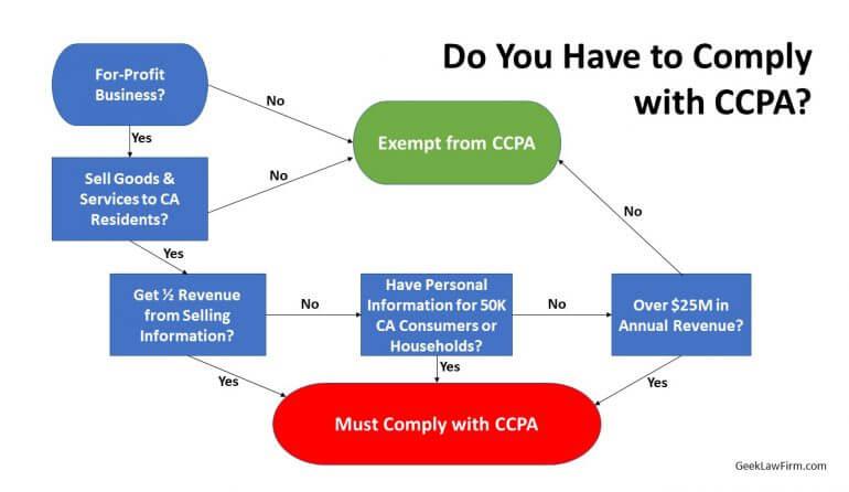 CCPA Flowchart
